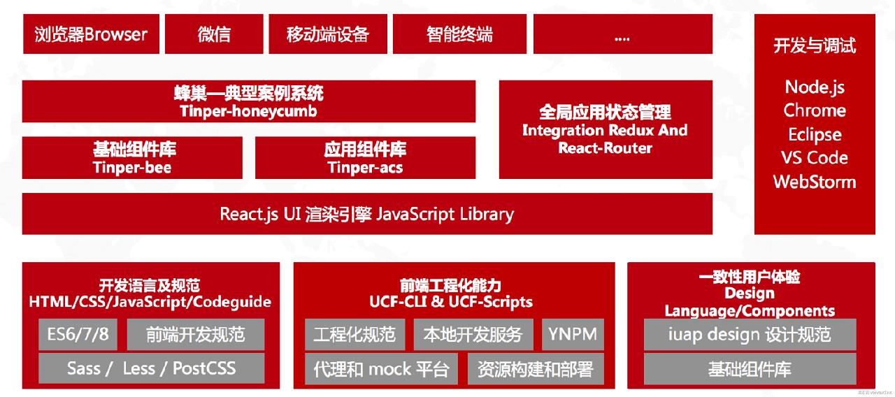 UCF-WEB框架